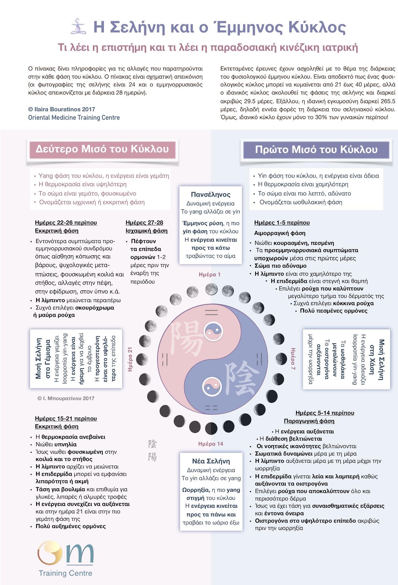 menstrual_cycle_tcm_ilaira.bouratinos